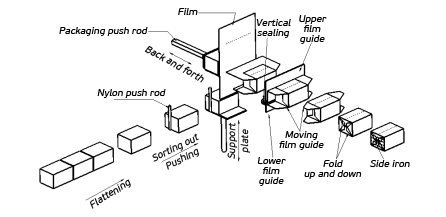 Individual-Facial-Tissue-Packing-Machine-Flow-Chart