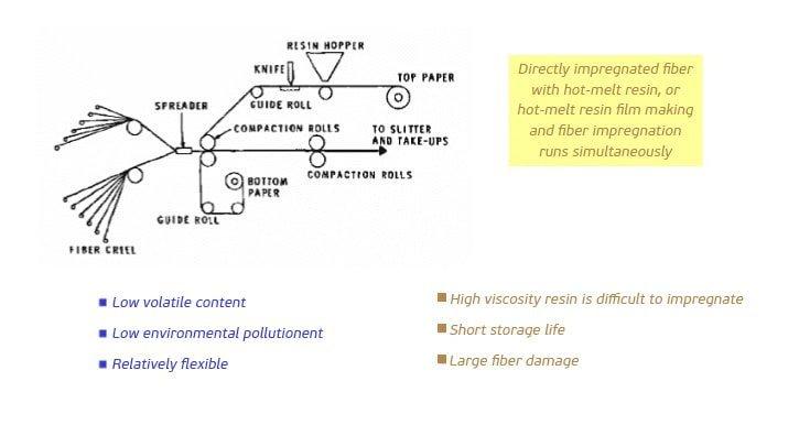 How-do-you-prepreg-carbon-fiber-1