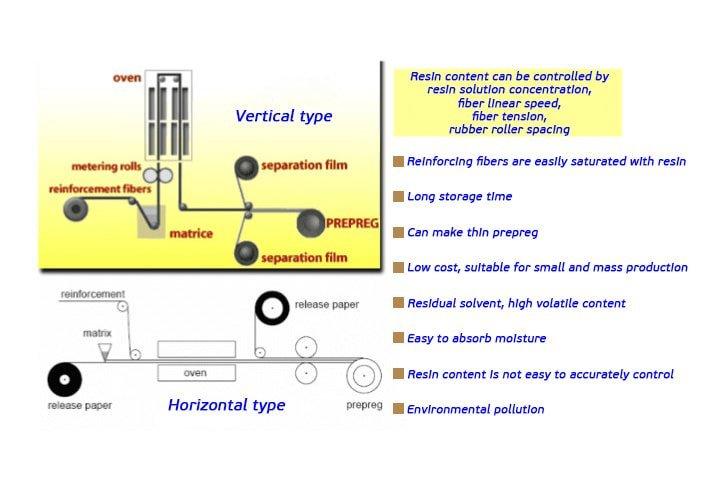How-do-you-prepreg-carbon-fiber-2
