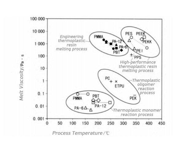 Melt-viscosity-and-process-temperature