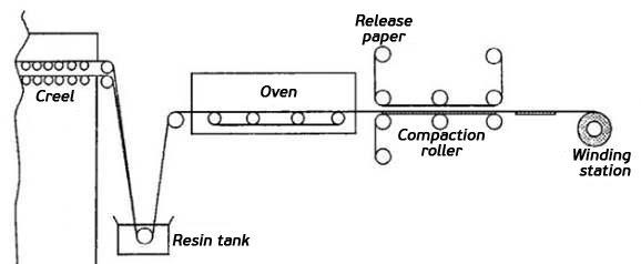 Prepreg-manufacturing-process-PPT