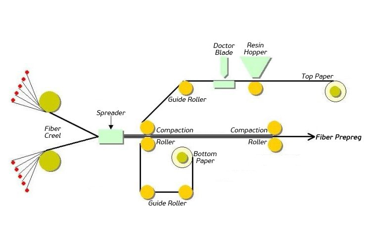 Prepreg-manufacturing-process