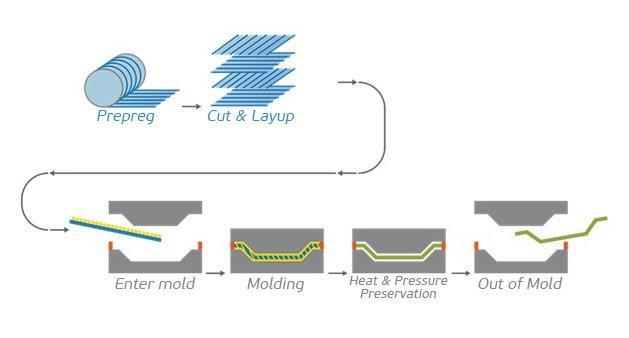 Prepreg-molding-process