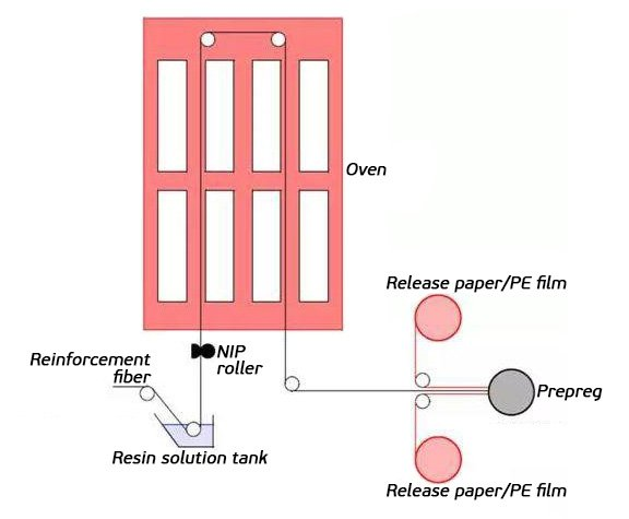 Solvent-based-process