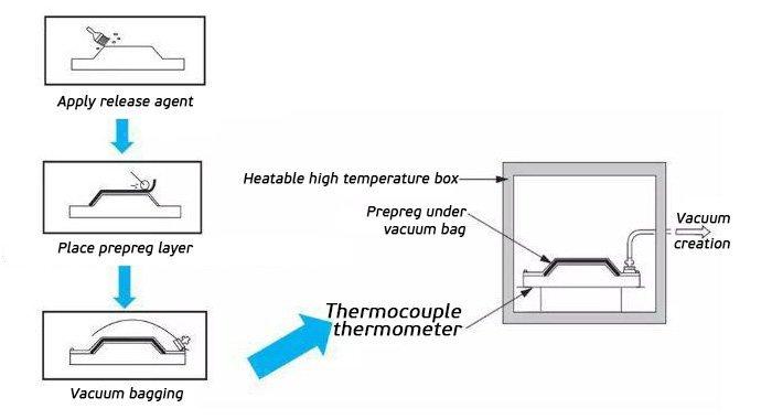 Vacuum-bag-high-temperature-curing-process