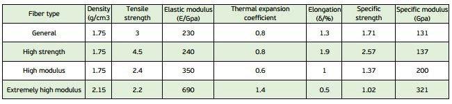 basic-mechanical-properties-of-different-fiber-CFRP