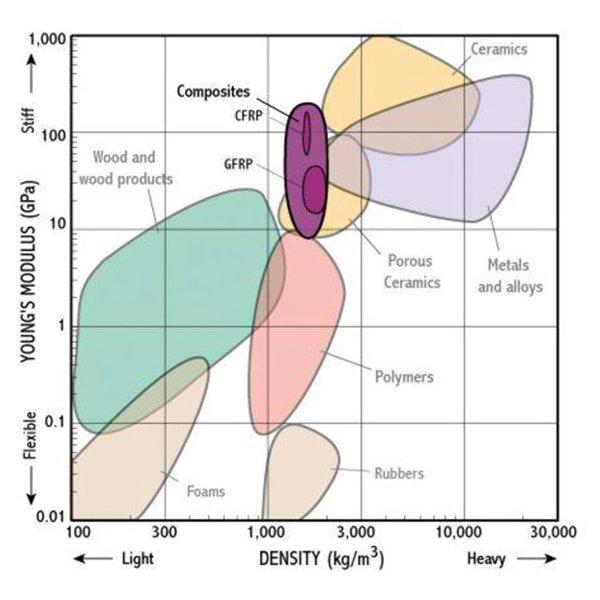 carbon-fiber-density
