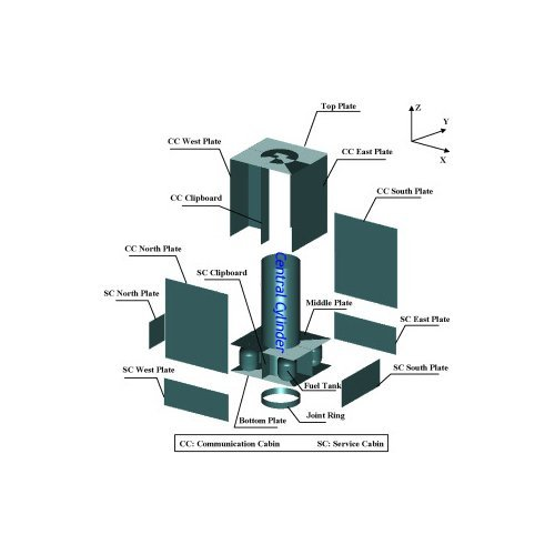 satellite-central-bearing-cylinders