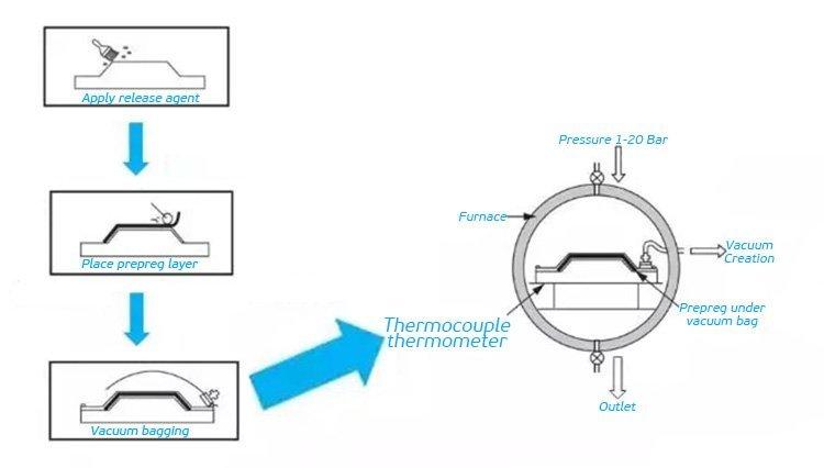 schematic-diagram-of-autoclave-process