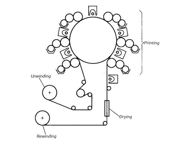 CI-flexo-printing-machine