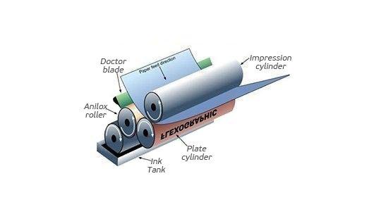 Flexo-printing-VS-gravure-printing