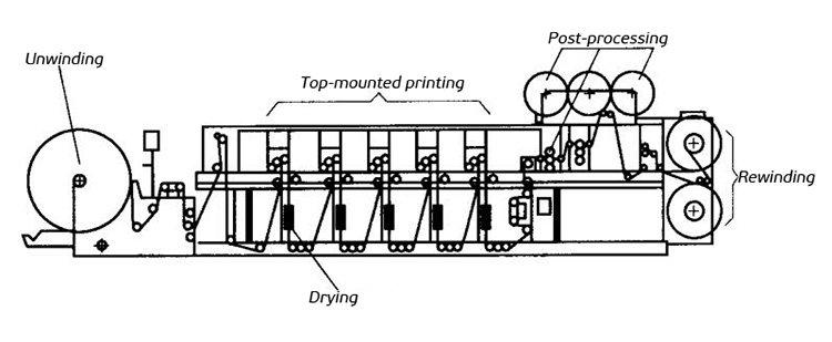 inline-flexographic-printing-machine